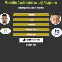 Valentin Castellano vs Jay Chapman h2h player stats