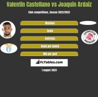 Valentin Castellano vs Joaquin Ardaiz h2h player stats