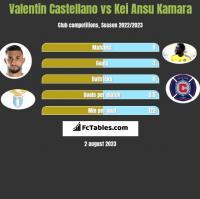 Valentin Castellano vs Kei Ansu Kamara h2h player stats
