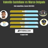 Valentin Castellano vs Marco Delgado h2h player stats