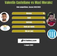 Valentin Castellano vs Maxi Moralez h2h player stats