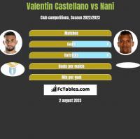 Valentin Castellano vs Nani h2h player stats