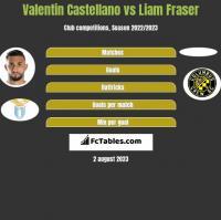 Valentin Castellano vs Liam Fraser h2h player stats