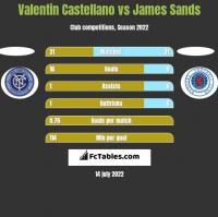 Valentin Castellano vs James Sands h2h player stats