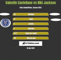 Valentin Castellano vs Niki Jackson h2h player stats