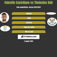 Valentin Castellano vs Thelonius Bair h2h player stats