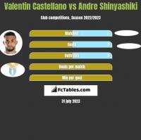 Valentin Castellano vs Andre Shinyashiki h2h player stats