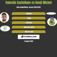 Valentin Castellano vs Benji Michel h2h player stats