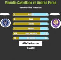 Valentin Castellano vs Andres Perea h2h player stats