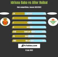 Idrissu Baba vs Aitor Ruibal h2h player stats