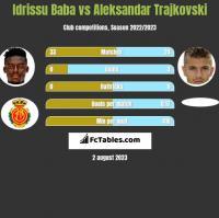 Idrissu Baba vs Aleksandar Trajkovski h2h player stats
