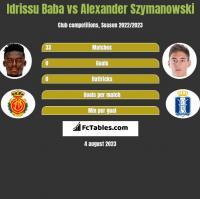 Idrissu Baba vs Alexander Szymanowski h2h player stats