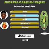Idrissu Baba vs Alhassane Bangoura h2h player stats