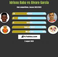 Idrissu Baba vs Alvaro Garcia h2h player stats