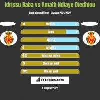 Idrissu Baba vs Amath Ndiaye Diedhiou h2h player stats