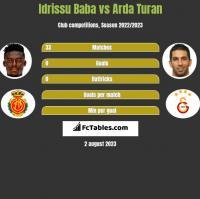 Idrissu Baba vs Arda Turan h2h player stats