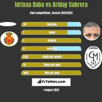 Idrissu Baba vs Ariday Cabrera h2h player stats