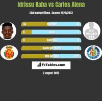 Idrissu Baba vs Carles Alena h2h player stats