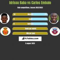 Idrissu Baba vs Carlos Embalo h2h player stats