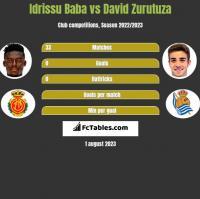 Idrissu Baba vs David Zurutuza h2h player stats