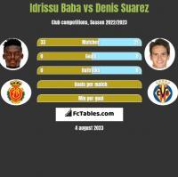 Idrissu Baba vs Denis Suarez h2h player stats