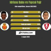 Idrissu Baba vs Faycal Fajr h2h player stats