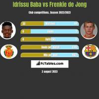 Idrissu Baba vs Frenkie de Jong h2h player stats