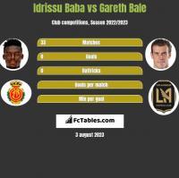 Idrissu Baba vs Gareth Bale h2h player stats