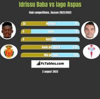 Idrissu Baba vs Iago Aspas h2h player stats