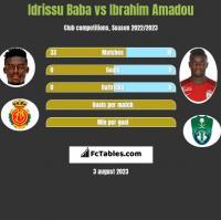 Idrissu Baba vs Ibrahim Amadou h2h player stats