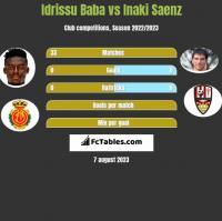 Idrissu Baba vs Inaki Saenz h2h player stats