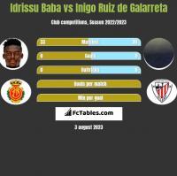 Idrissu Baba vs Inigo Ruiz de Galarreta h2h player stats