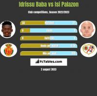 Idrissu Baba vs Isi Palazon h2h player stats