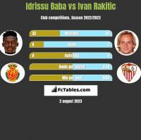 Idrissu Baba vs Ivan Rakitic h2h player stats