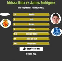 Idrissu Baba vs James Rodriguez h2h player stats