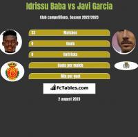 Idrissu Baba vs Javi Garcia h2h player stats