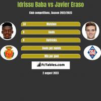 Idrissu Baba vs Javier Eraso h2h player stats