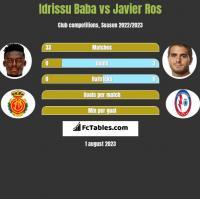 Idrissu Baba vs Javier Ros h2h player stats