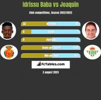Idrissu Baba vs Joaquin h2h player stats