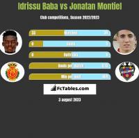 Idrissu Baba vs Jonatan Montiel h2h player stats