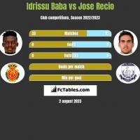 Idrissu Baba vs Jose Recio h2h player stats