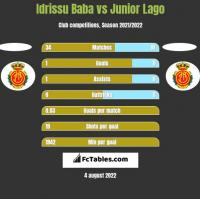 Idrissu Baba vs Junior Lago h2h player stats