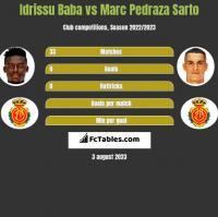 Idrissu Baba vs Marc Pedraza Sarto h2h player stats