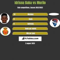 Idrissu Baba vs Murilo h2h player stats