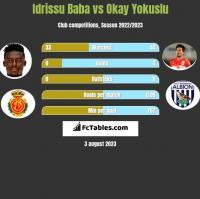 Idrissu Baba vs Okay Yokuslu h2h player stats