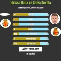 Idrissu Baba vs Salva Sevilla h2h player stats