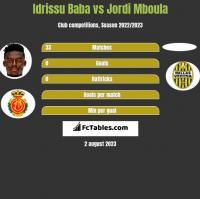 Idrissu Baba vs Jordi Mboula h2h player stats