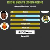 Idrissu Baba vs Ernesto Gomez h2h player stats