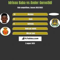 Idrissu Baba vs Ander Gorostidi h2h player stats