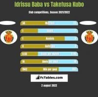 Idrissu Baba vs Takefusa Kubo h2h player stats